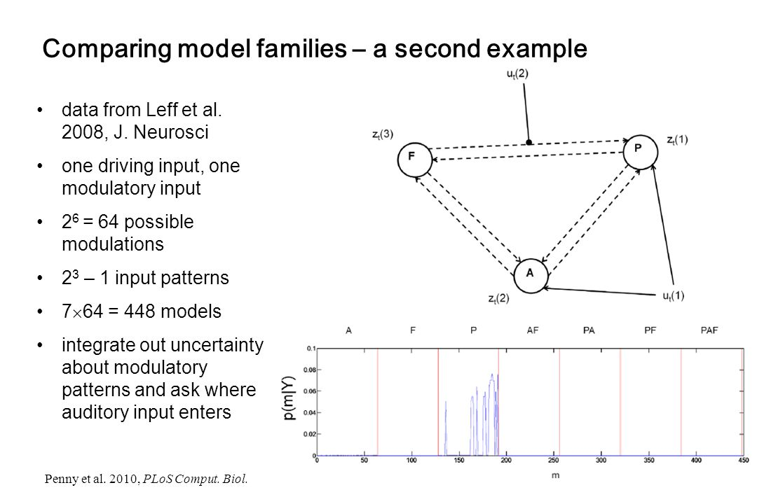 Comparing model families – a second example data from Leff et al. 2008, J. Neurosci one driving input, one modulatory input 2 6 = 64 possible modulati