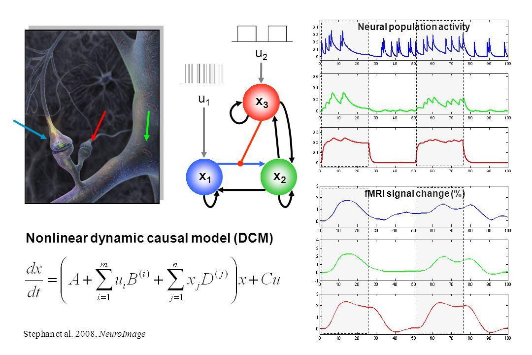 Neural population activity fMRI signal change (%) x1x1 x2x2 x3x3 Nonlinear dynamic causal model (DCM) Stephan et al. 2008, NeuroImage u1u1 u2u2