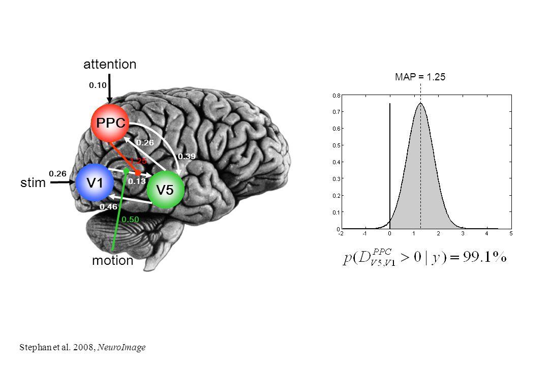 V1 V5 stim PPC attention motion 1.25 0.13 0.46 0.39 0.26 0.50 0.26 0.10 MAP = 1.25 Stephan et al. 2008, NeuroImage
