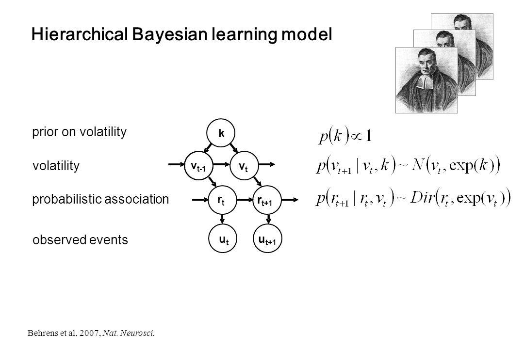 Hierarchical Bayesian learning model observed events probabilistic association volatility k v t-1 vtvt rtrt r t+1 utut u t+1 Behrens et al. 2007, Nat.