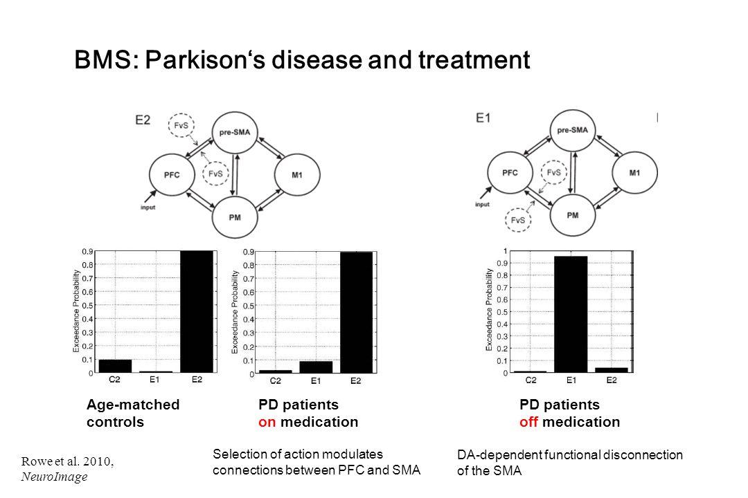 BMS: Parkison's disease and treatment Rowe et al. 2010, NeuroImage Age-matched controls PD patients on medication PD patients off medication DA-depend