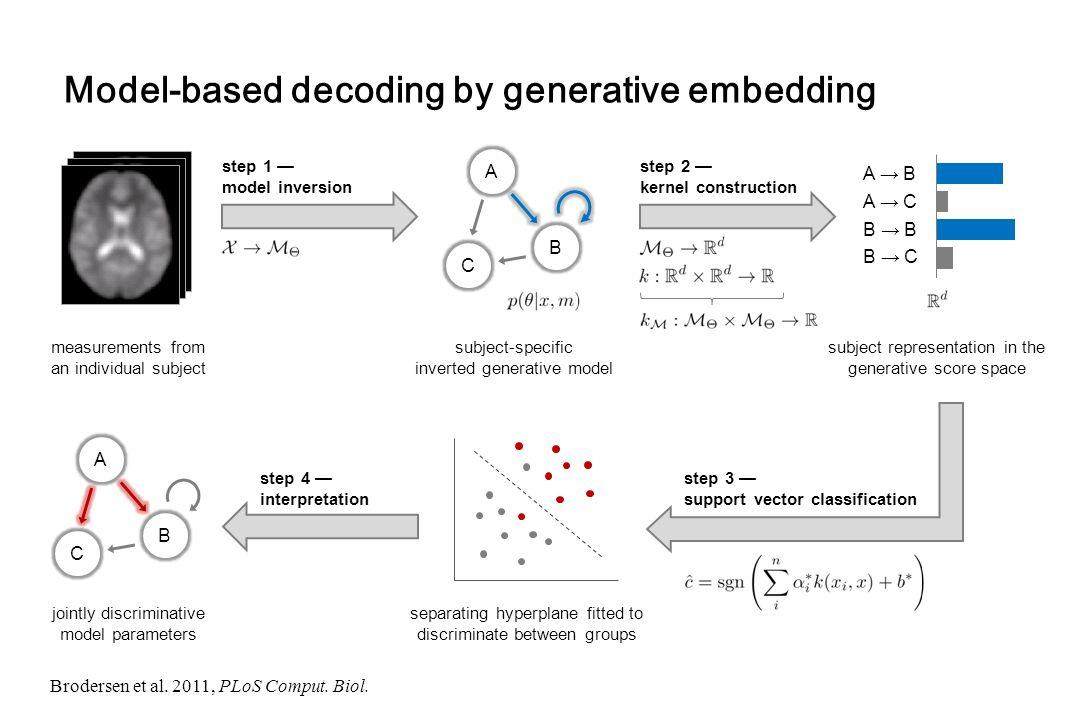 Model-based decoding by generative embedding Brodersen et al. 2011, PLoS Comput. Biol. step 2 — kernel construction step 1 — model inversion measureme