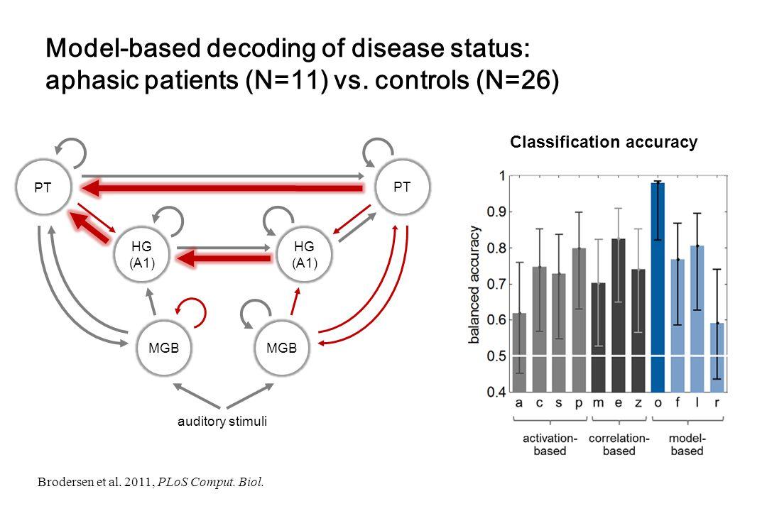 Model-based decoding of disease status: aphasic patients (N=11) vs. controls (N=26) Classification accuracy Brodersen et al. 2011, PLoS Comput. Biol.