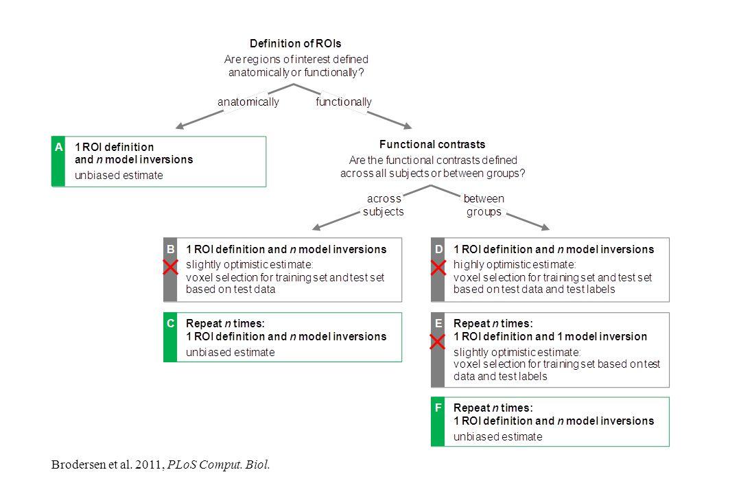 Brodersen et al. 2011, PLoS Comput. Biol.   