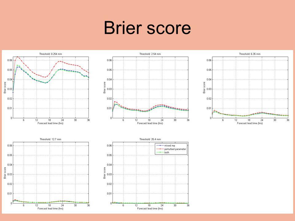 Brier score
