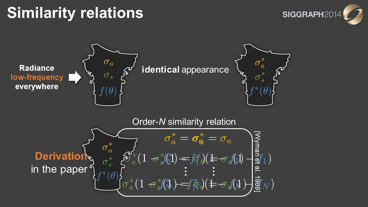 Order-N similarity relation [Wyman et al.