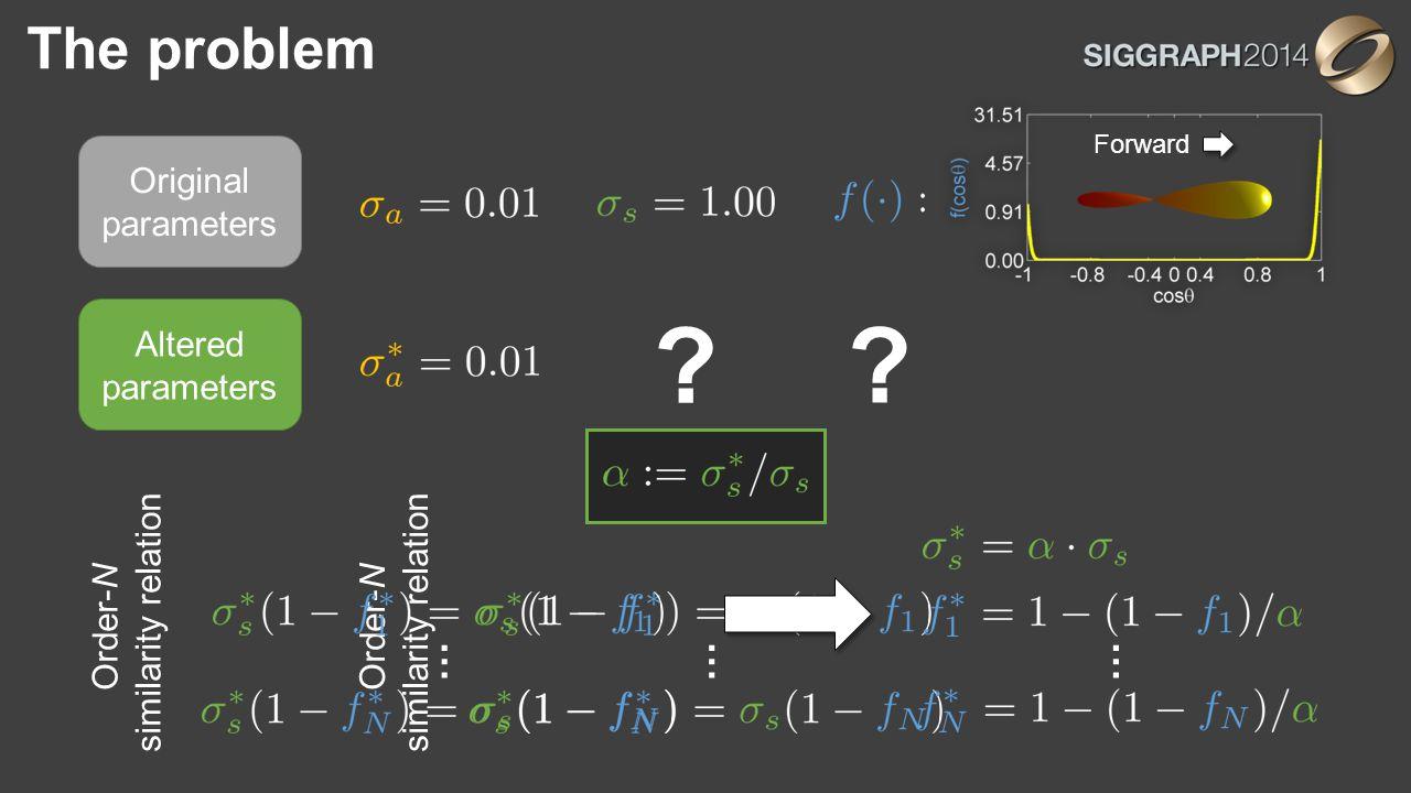 The problem Altered parameters ? ? … Order-N similarity relation … … Forward Original parameters