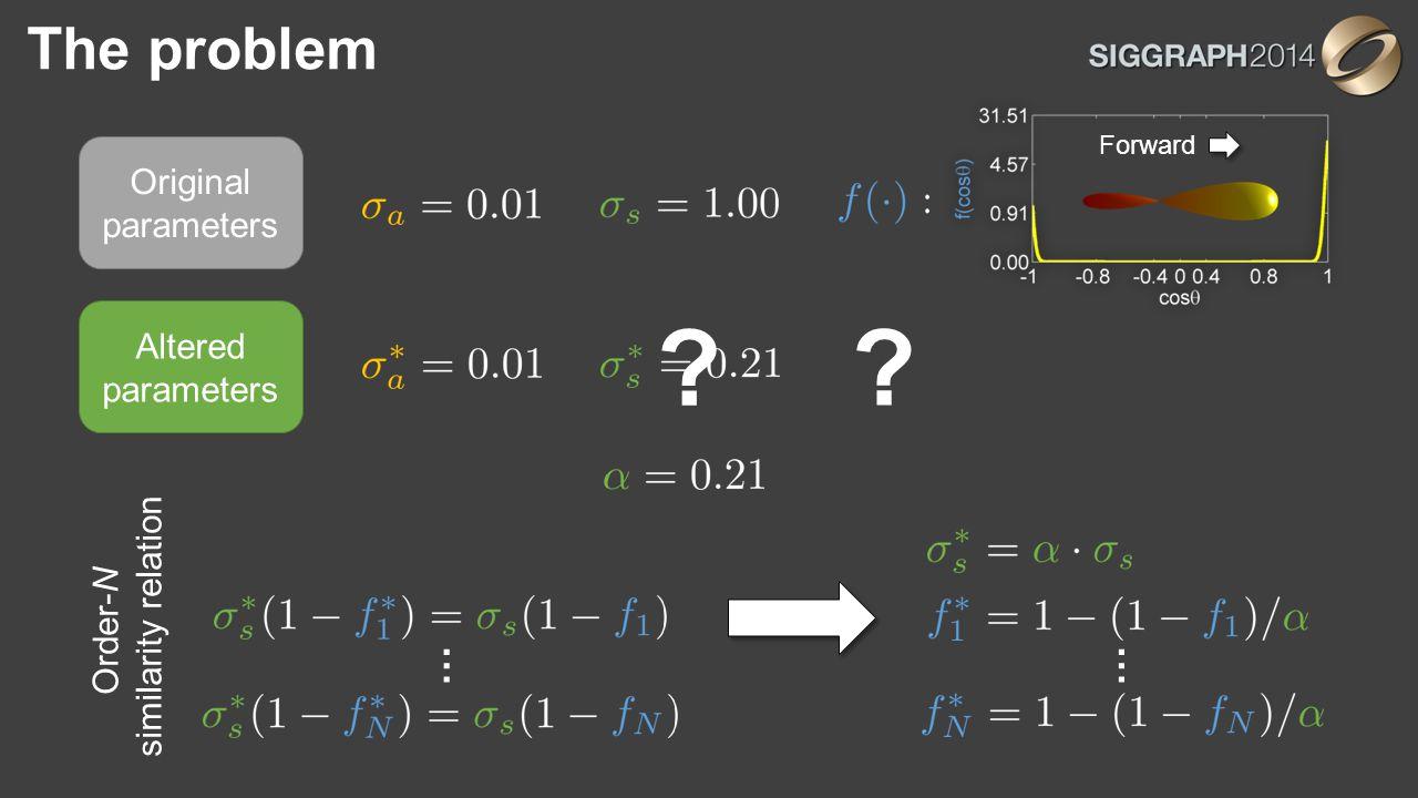 The problem Altered parameters ? ? … Order-N similarity relation … Forward Original parameters