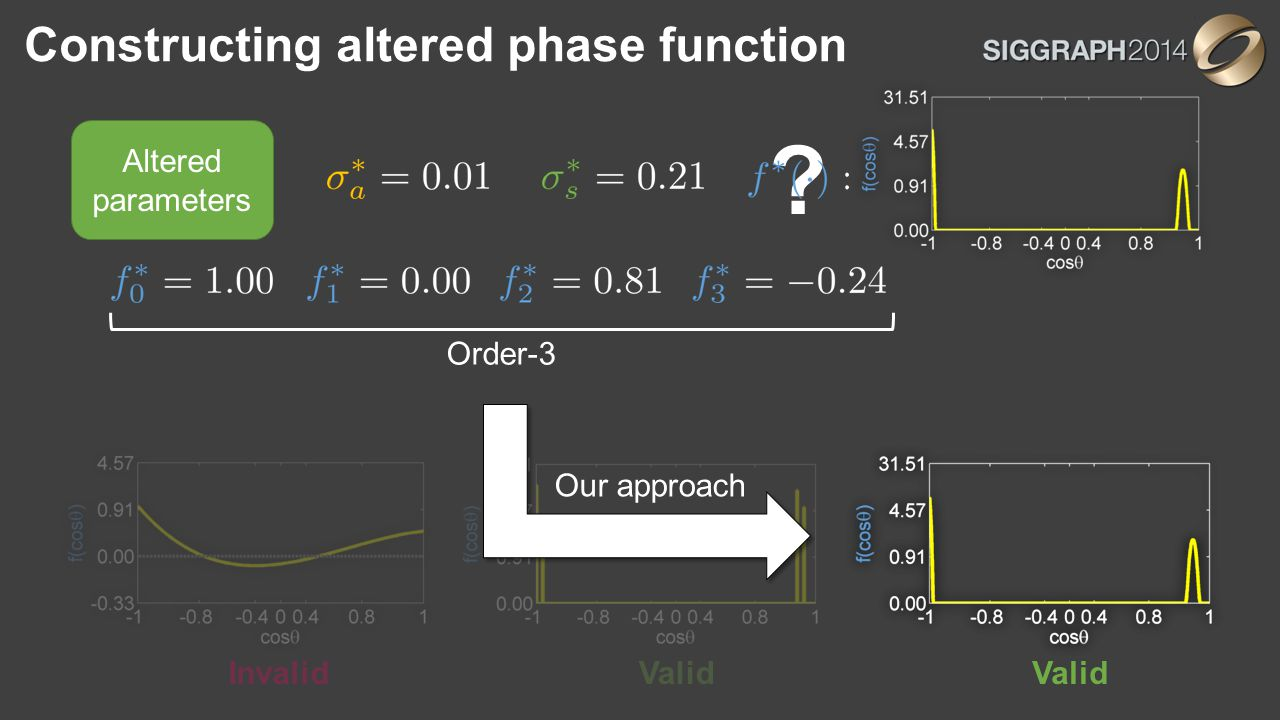 Constructing altered phase function Altered parameters Order-3 ValidInvalidValid Our approach