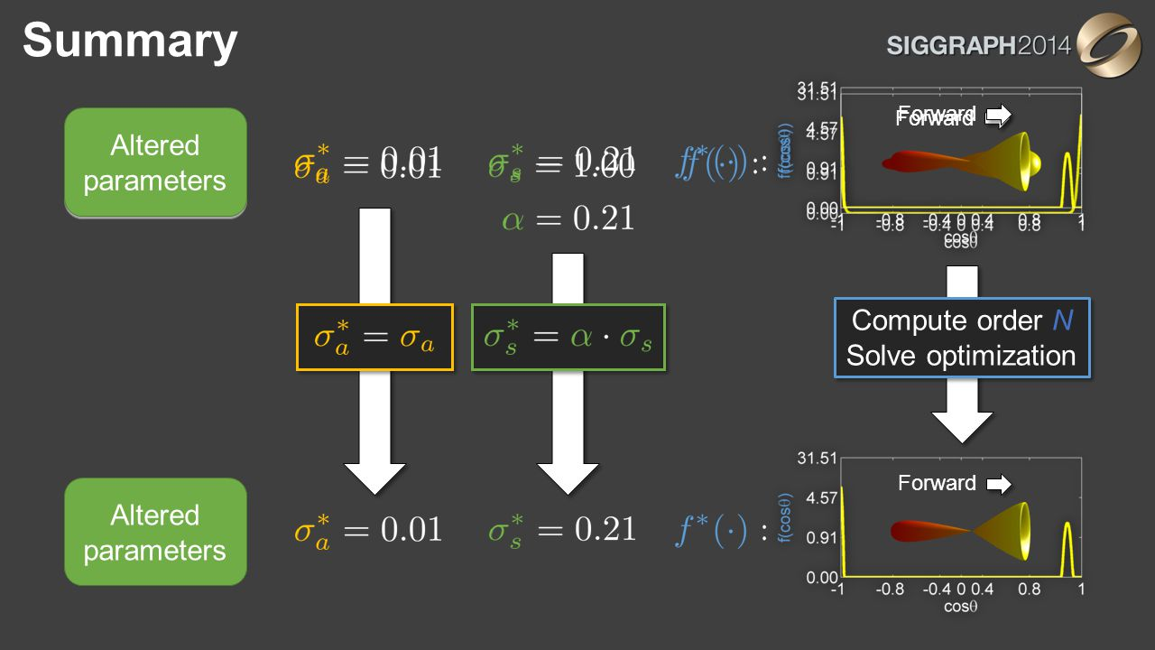 Summary Forward Original parameters Forward Altered parameters Forward Altered parameters Compute order N Solve optimization Compute order N Solve opt