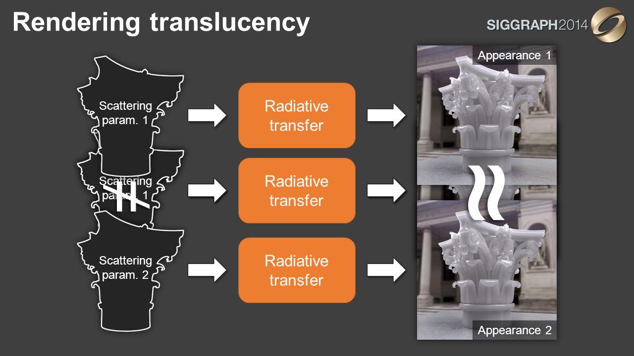 Rendering translucency Radiative transfer Scattering param.