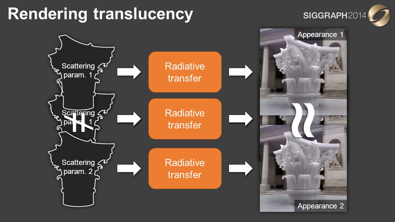 Rendering translucency Radiative transfer Scattering param. 2 Appearance 2 Radiative transfer Scattering param. 1 Appearance 1 Radiative transfer Scat