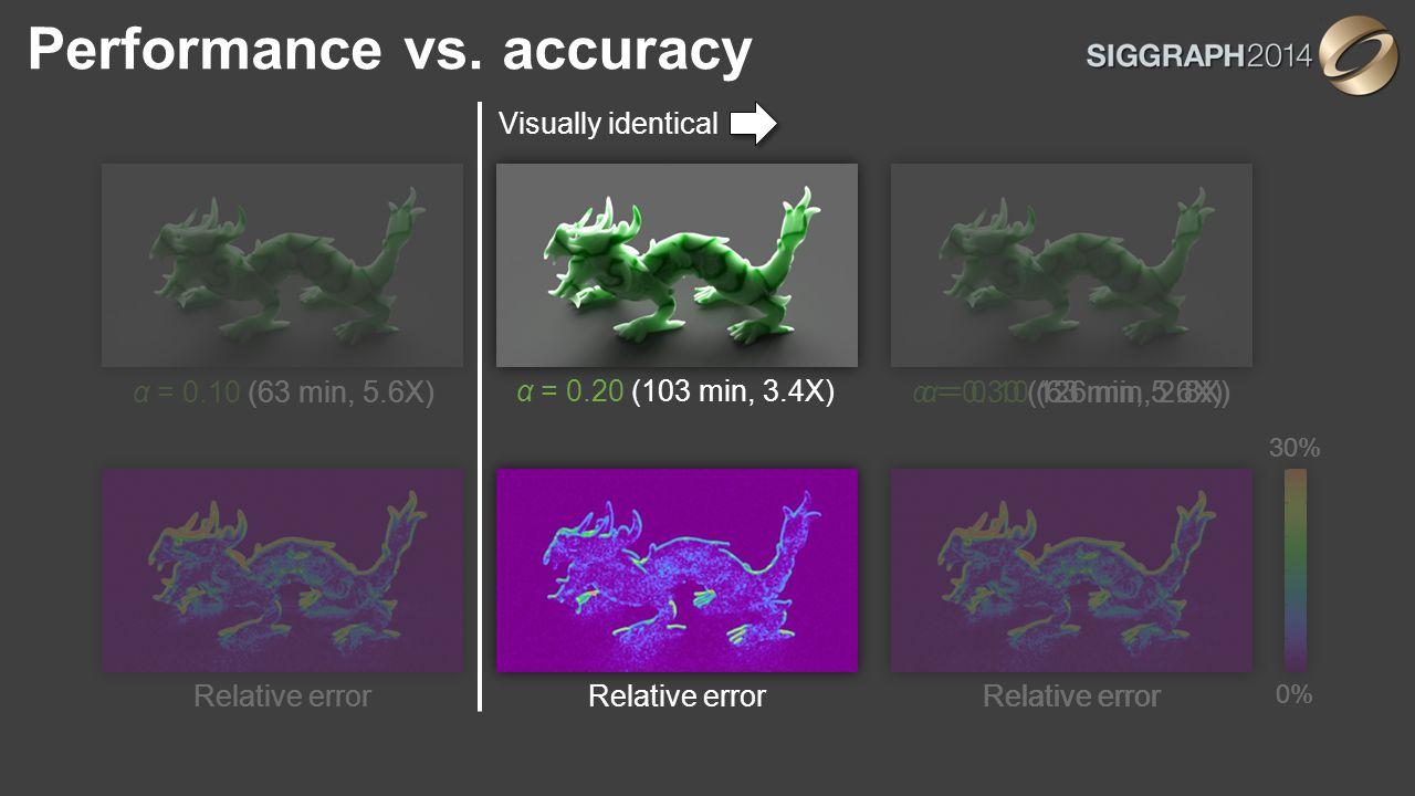 Performance vs. accuracy α = 0.20 (103 min, 3.4X) Relative error α = 0.30 (126 min, 2.8X) Relative error 0% 30% α = 0.10 (63 min, 5.6X) Relative error