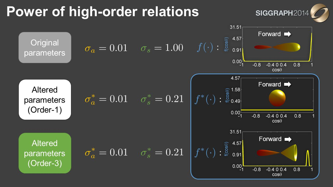 Power of high-order relations Altered parameters (Order-3) Forward Original parameters Altered parameters (Order-1) Forward