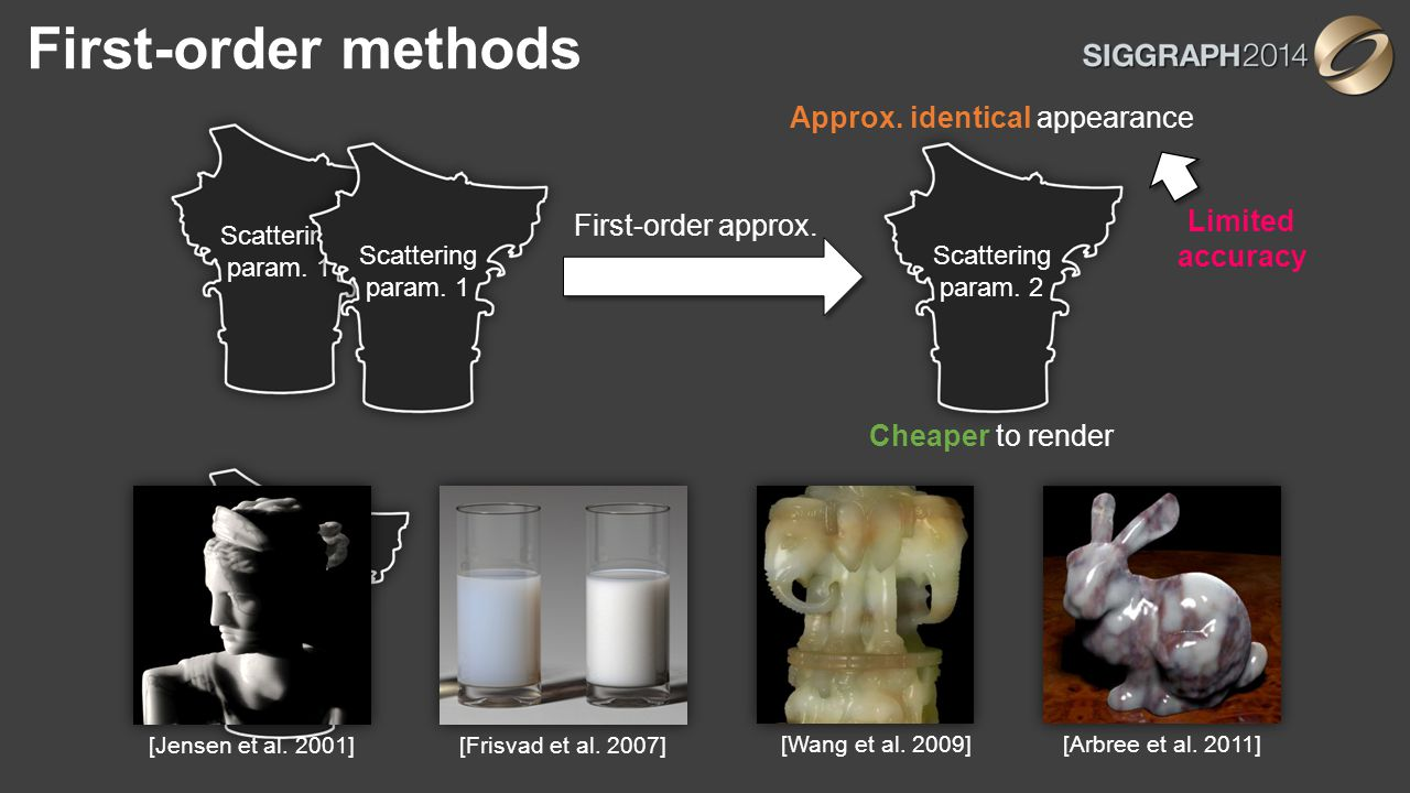 First-order methods Scattering param. 1 Scattering param. 2 Scattering param. 1 Scattering param. 2 First-order approx. Approx. identical appearance C