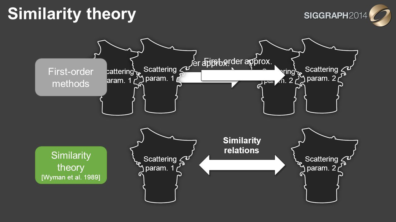 Similarity theory Scattering param. 1 Scattering param.