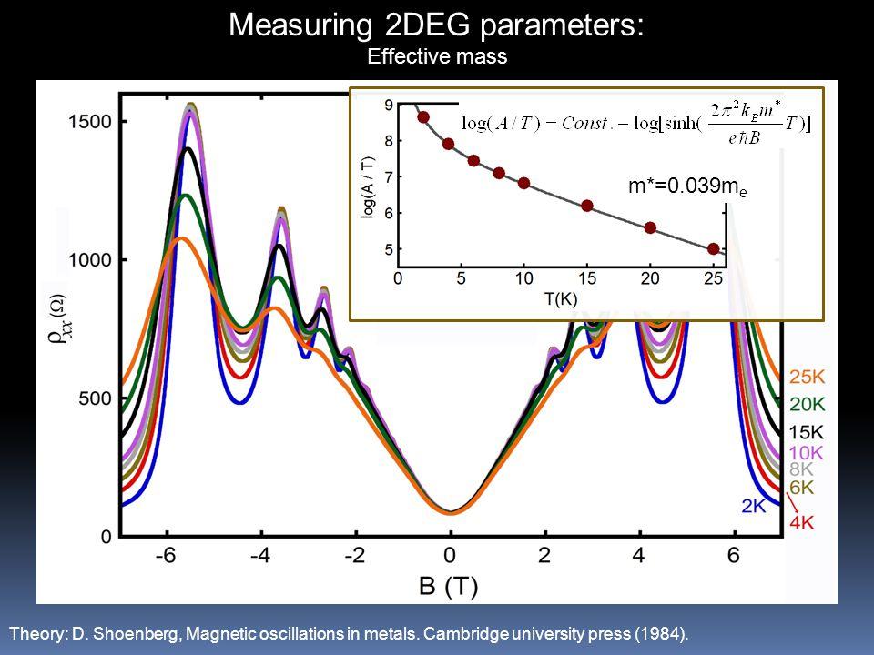 Measuring 2DEG parameters: Effective mass Theory: D.