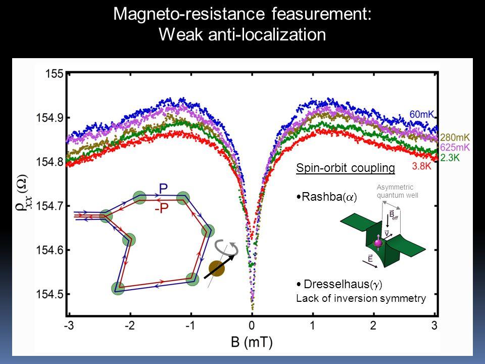 Magneto-resistance feasurement: Weak anti-localization Asymmetric quantum well Spin-orbit coupling Rashba (  ) Dresselhaus (  ) Lack of inversion symmetry