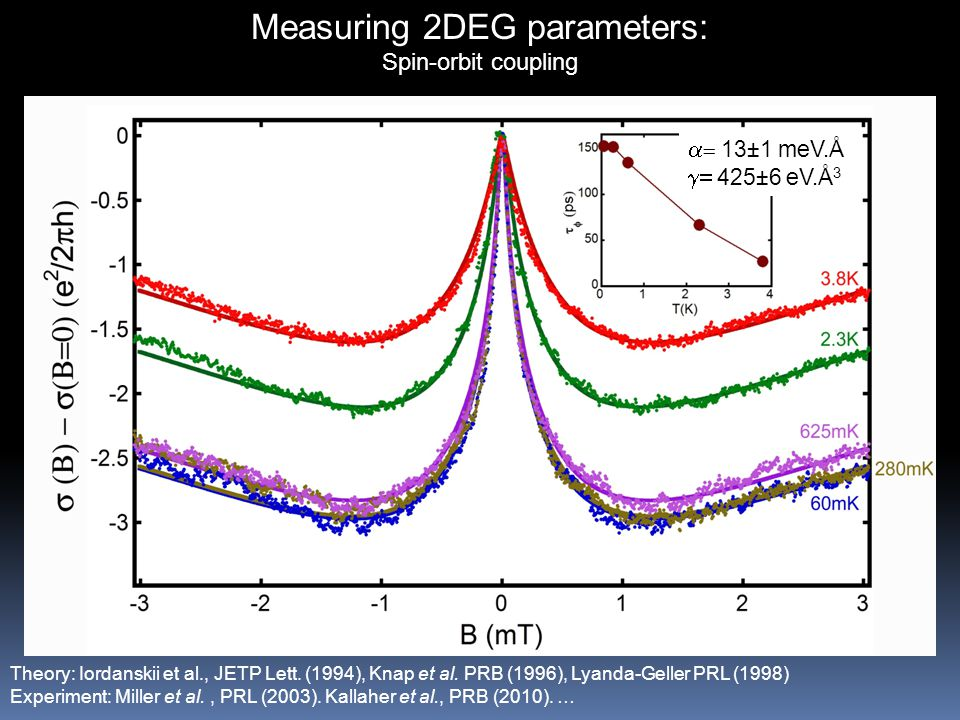 Measuring 2DEG parameters: Spin-orbit coupling Theory: Iordanskii et al., JETP Lett.