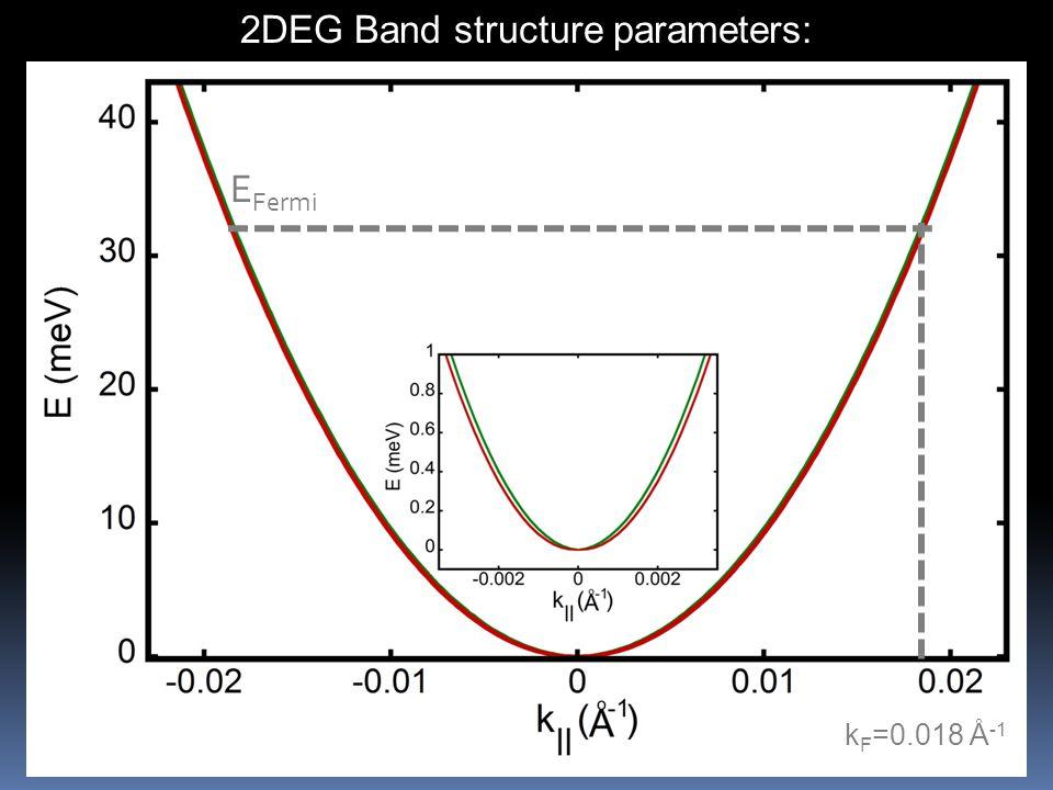 2DEG Band structure parameters: E Fermi k F =0.018 Å -1