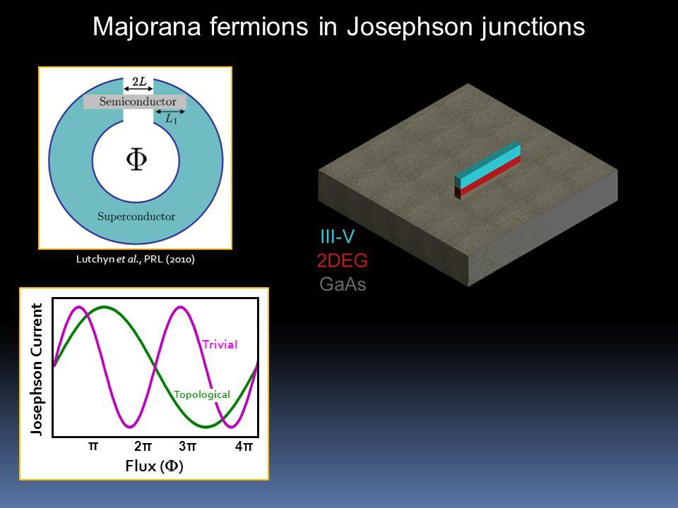 Josephson Current Flux (  ) π 4π4π Majorana fermions in Josephson junctions Lutchyn et al., PRL (2010) 2π2π3π3π Topological Trivial