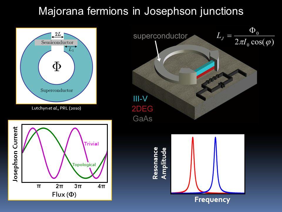 Josephson Current Flux (  ) π 4π4π Frequency Resonance Amplitude Majorana fermions in Josephson junctions Lutchyn et al., PRL (2010) 2π2π3π3π Topological Trivial