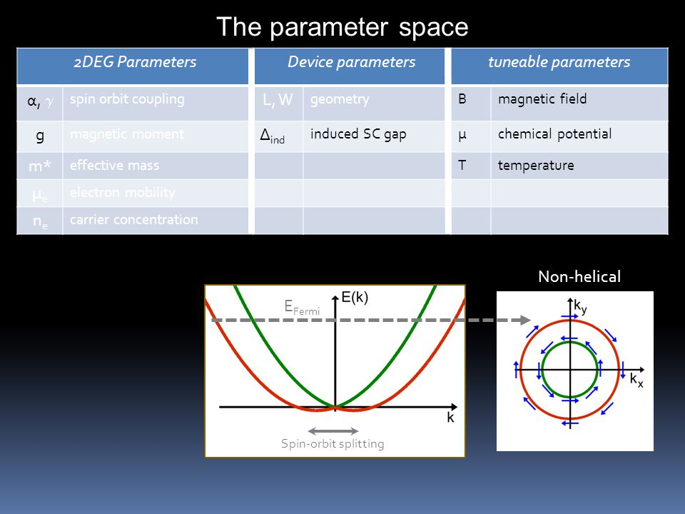 2DEG Parameters Device parameterstuneable parameters α,  spin orbit coupling L, W geometry Bmagnetic field g magnetic moment Δ ind induced SC gapμchemical potential m* effective mass Ttemperature μeμe electron mobility nene carrier concentration The parameter space Non-helical E Fermi Spin-orbit splitting