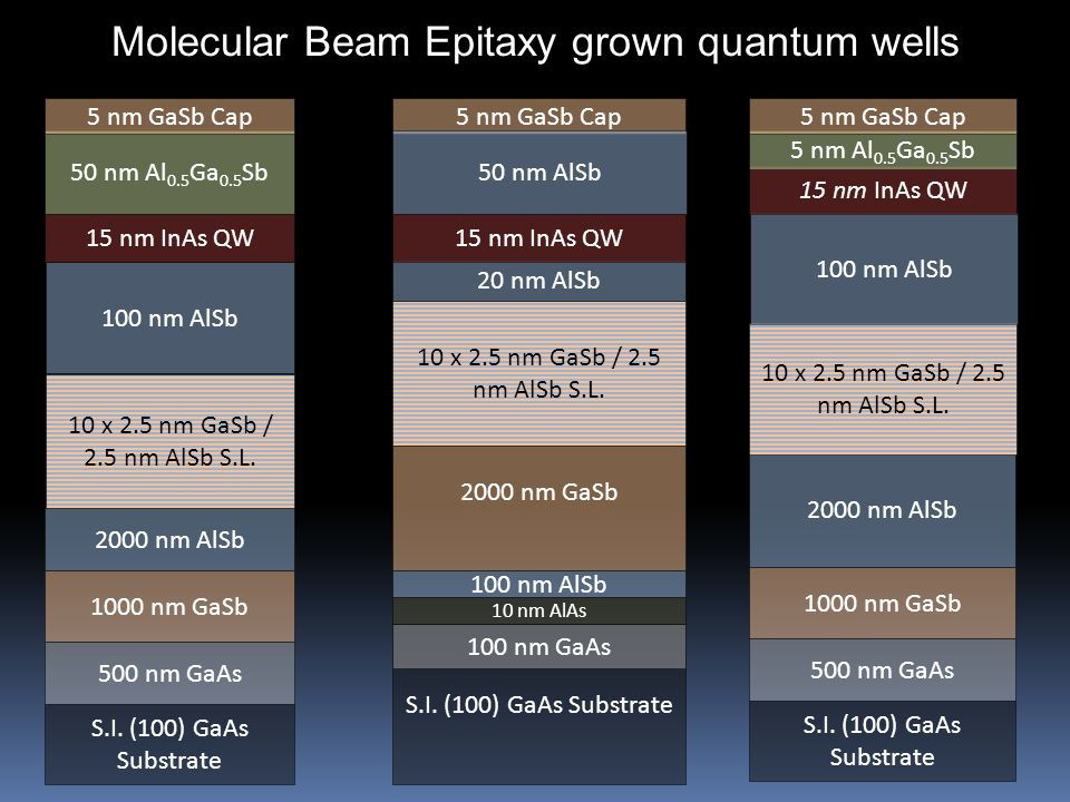 S.I. (100) GaAs Substrate 500 nm GaAs 1000 nm GaSb 2000 nm AlSb 10 x 2.5 nm GaSb / 2.5 nm AlSb S.L.