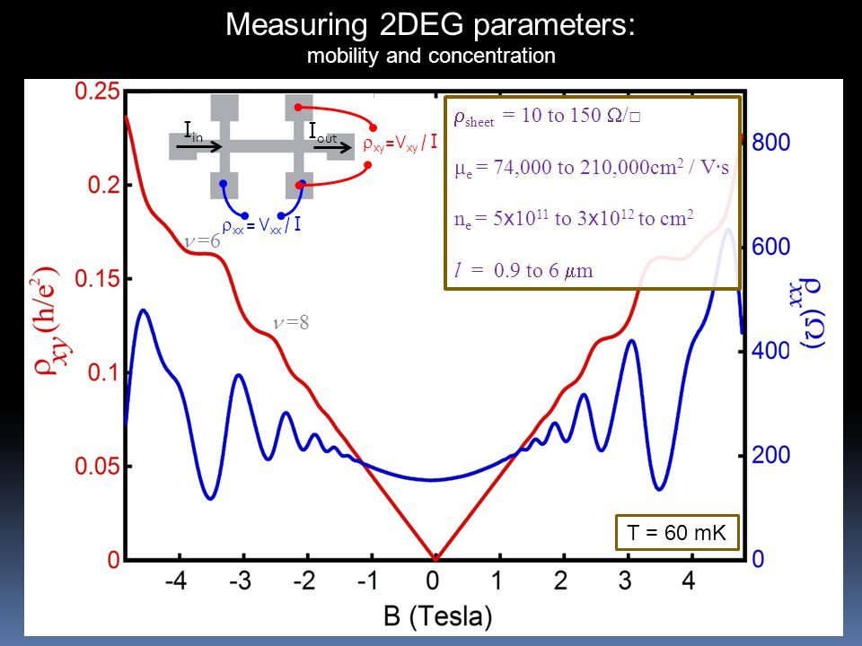 T = 60 mK  sheet = 10 to 150  /□ μ e = 74,000 to 210,000cm 2 / V∙s n e = 5 x 10 11 to 3 x 10 12 to cm 2 l = 0.9 to 6  m Measuring 2DEG parameters: mobility and concentration  =8  =6  xx = V xx / I I in I out  xy =V xy / I