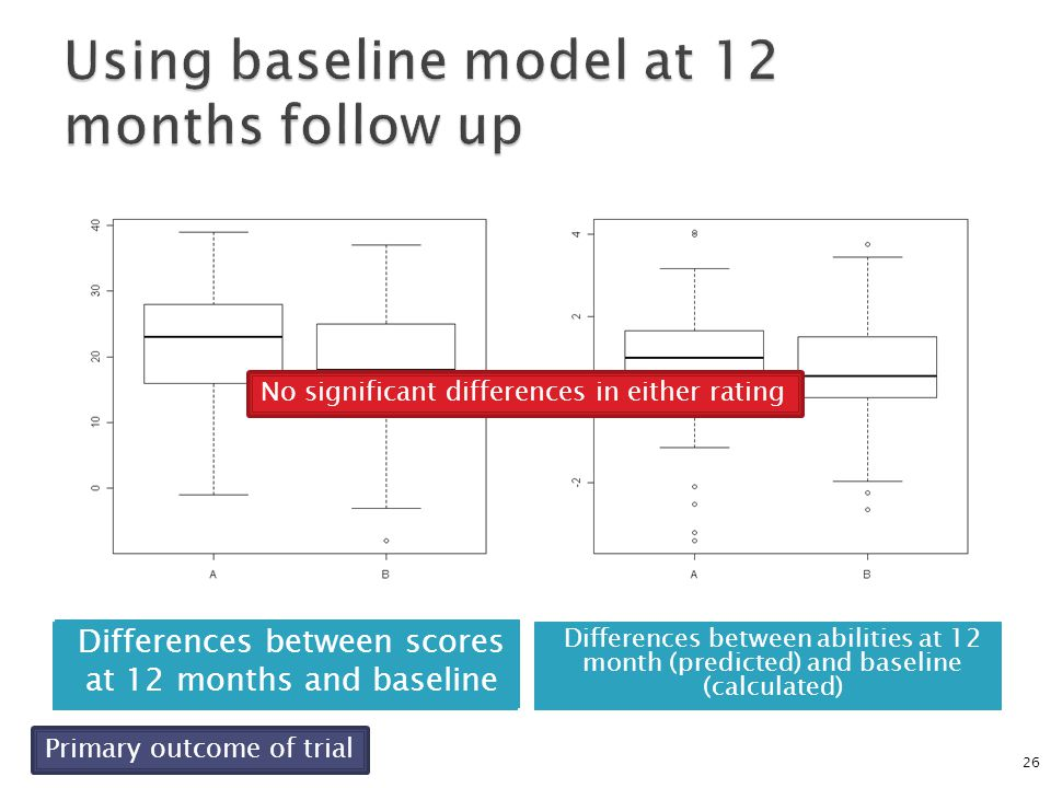 Scores at 12 months Predicted abilities at 12 months 26 Differences between scores at 12 months and baseline Differences between abilities at 12 month