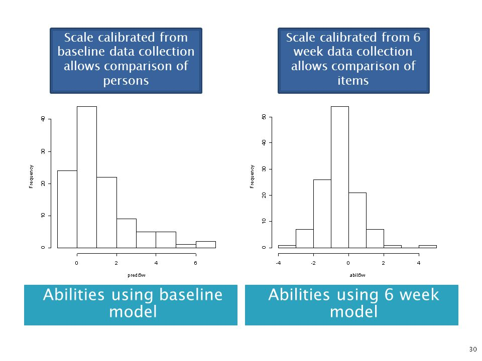 Abilities using baseline model Abilities using 6 week model 30 Scale calibrated from 6 week data collection allows comparison of items Scale calibrate