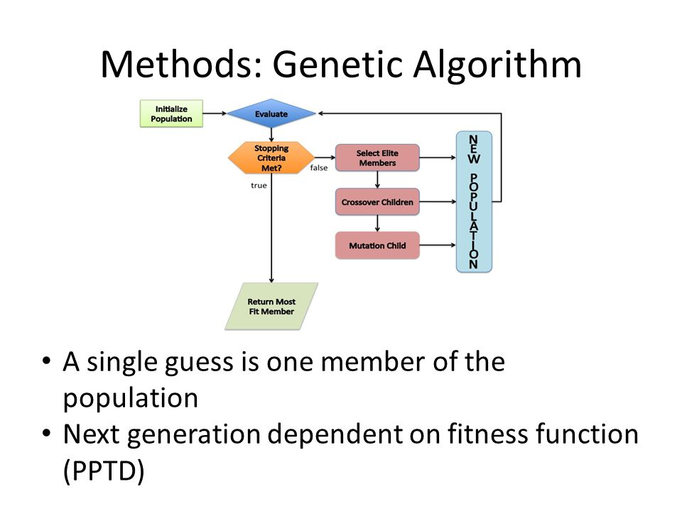 Methods: Genetic Algorithm A single guess is one member of the population Next generation dependent on fitness function (PPTD)
