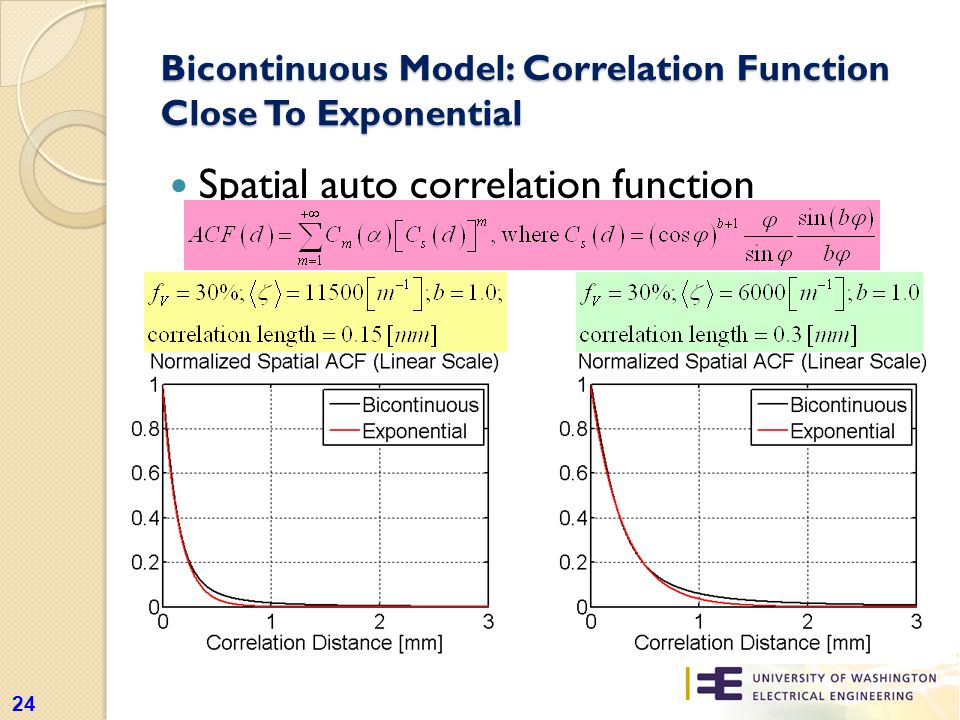Bicontinuous Model: Correlation Function Close To Exponential Spatial auto correlation function 24