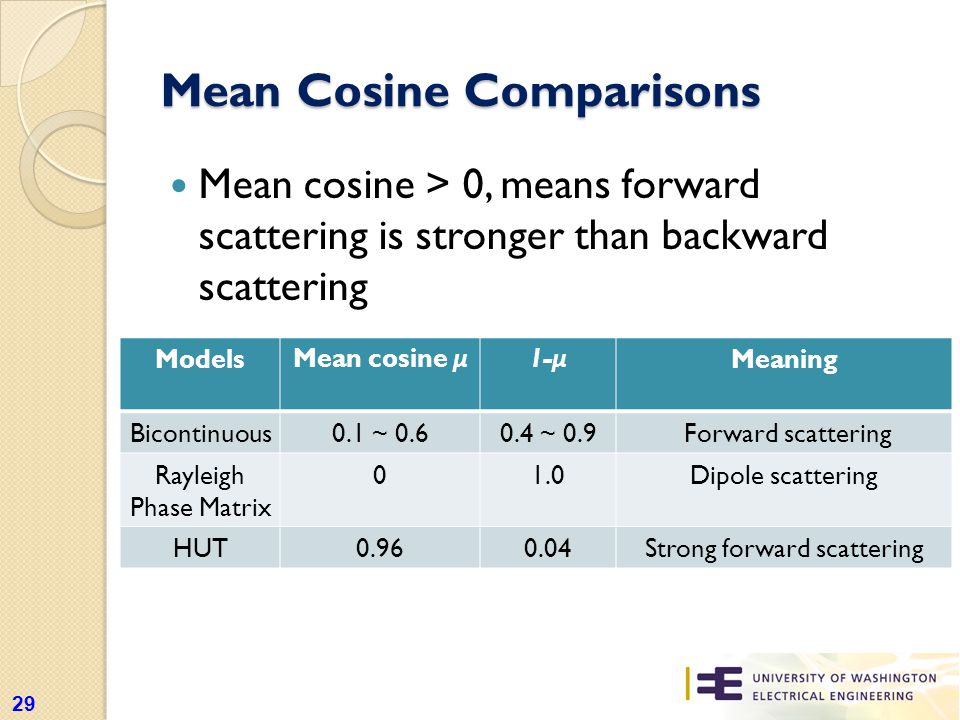 Mean Cosine Comparisons Mean cosine > 0, means forward scattering is stronger than backward scattering 29 Models Mean cosine μ 1- μ Meaning Bicontinuous0.1 ~ 0.60.4 ~ 0.9 Forward scattering Rayleigh Phase Matrix 01.0Dipole scattering HUT0.960.04Strong forward scattering
