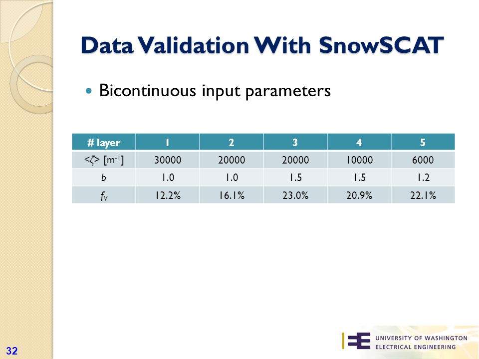 Data Validation With SnowSCAT Bicontinuous input parameters 32 # layer12345 [m -1 ] 3000020000 100006000 b1.0 1.5 1.2 fVfV 12.2%16.1%23.0%20.9%22.1%