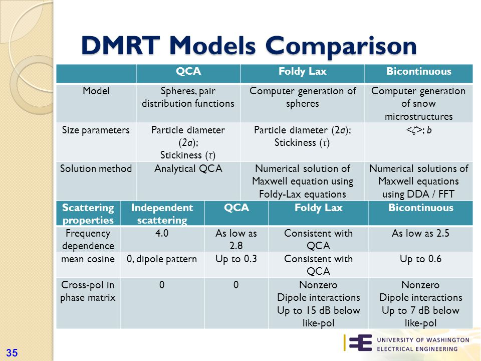 DMRT Models Comparison 35 Scattering properties Independent scattering QCAFoldy LaxBicontinuous Frequency dependence 4.0As low as 2.8 Consistent with QCA As low as 2.5 mean cosine0, dipole patternUp to 0.3Consistent with QCA Up to 0.6 Cross-pol in phase matrix 00Nonzero Dipole interactions Up to 15 dB below like-pol Nonzero Dipole interactions Up to 7 dB below like-pol QCAFoldy LaxBicontinuous ModelSpheres, pair distribution functions Computer generation of spheres Computer generation of snow microstructures Size parametersParticle diameter (2a); Stickiness ( τ ) Particle diameter (2a); Stickiness ( τ ) ; b Solution methodAnalytical QCANumerical solution of Maxwell equation using Foldy-Lax equations Numerical solutions of Maxwell equations using DDA / FFT