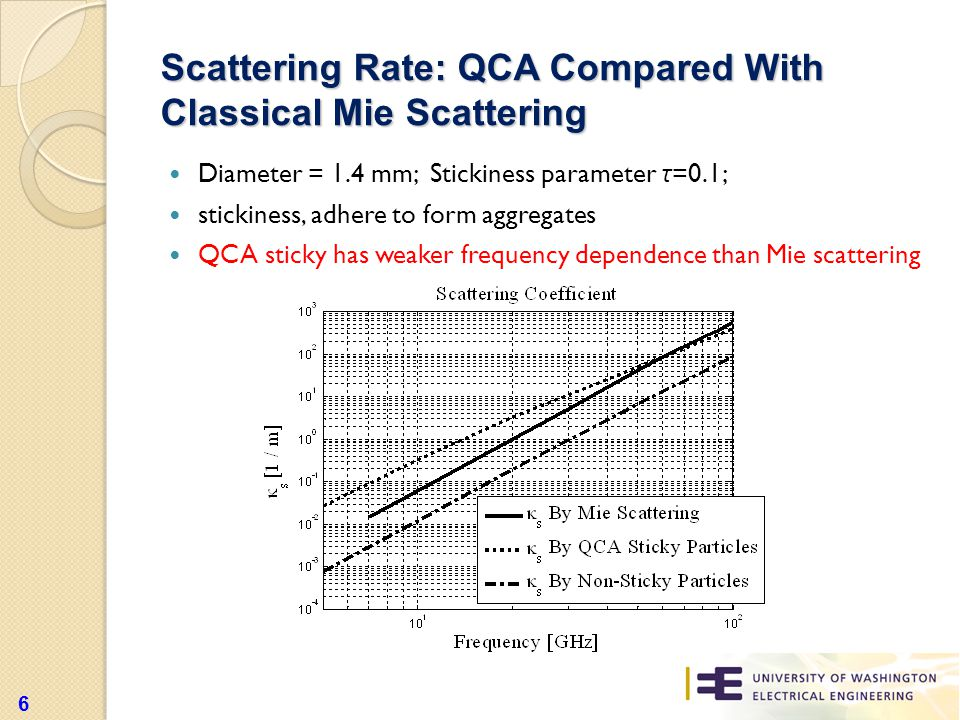 Diameter = 1.4 mm; Stickiness parameter τ =0.1; stickiness, adhere to form aggregates QCA sticky has weaker frequency dependence than Mie scattering Scattering Rate: QCA Compared With Classical Mie Scattering 6