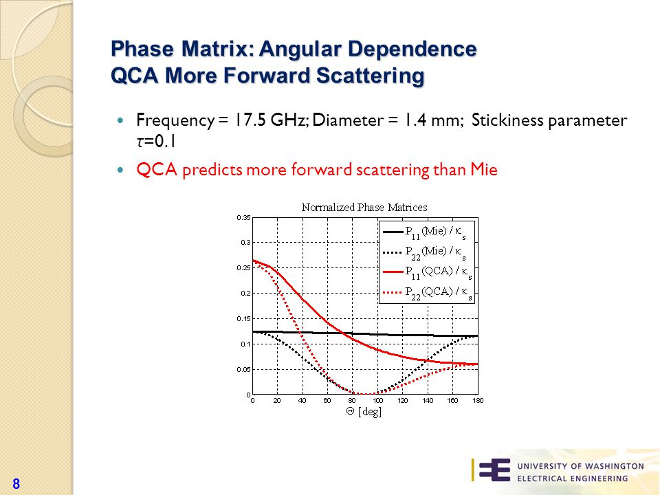 Phase Matrix: Angular Dependence QCA More Forward Scattering Frequency = 17.5 GHz; Diameter = 1.4 mm; Stickiness parameter τ =0.1 QCA predicts more forward scattering than Mie 8