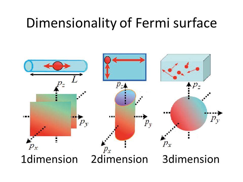 Dimensionality of Fermi surface 1dimension 2dimension3dimension