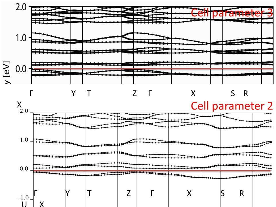 Γ Y T Z Γ X S R U X Cell parameter 3 Cell parameter 2