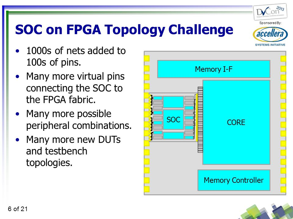 Sponsored By: 6 of 21 SOC on FPGA Topology Challenge 1000s of nets added to 100s of pins.