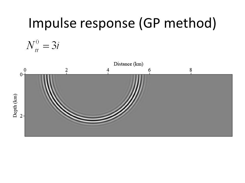 Impulse response (GP method)