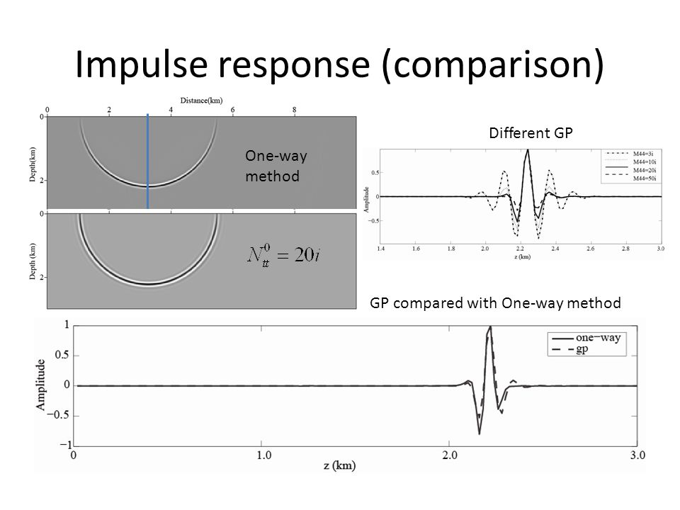 Impulse response (comparison) Different GP GP compared with One-way method One-way method