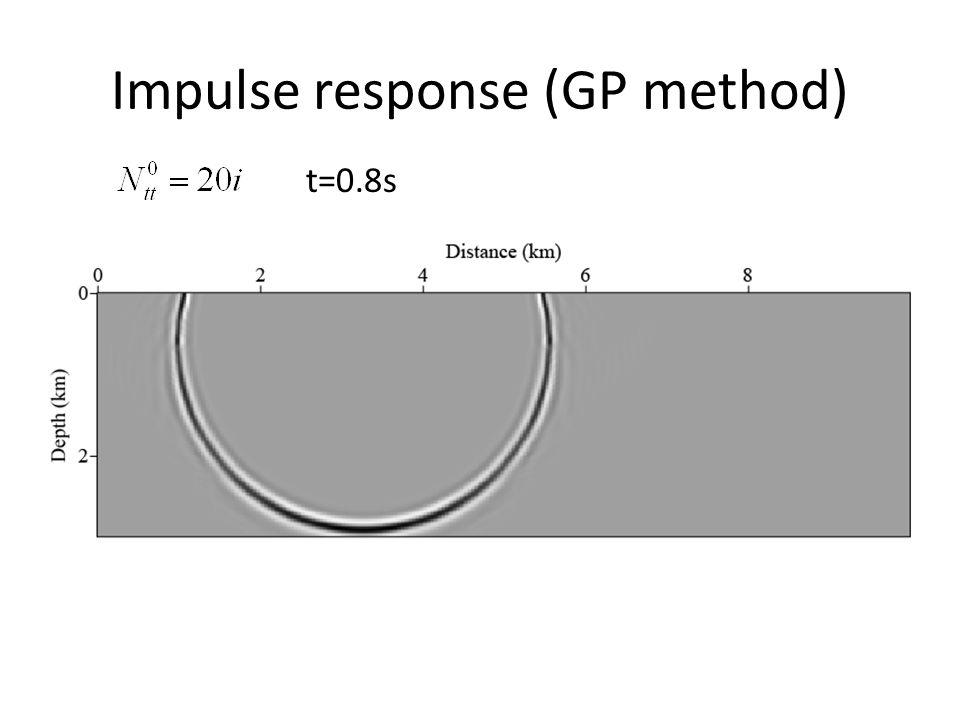 Impulse response (GP method) t=0.8s