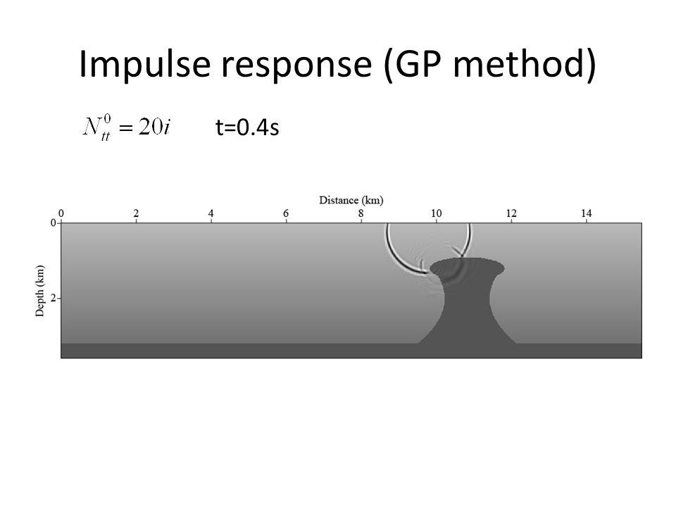 Impulse response (GP method) t=0.4s