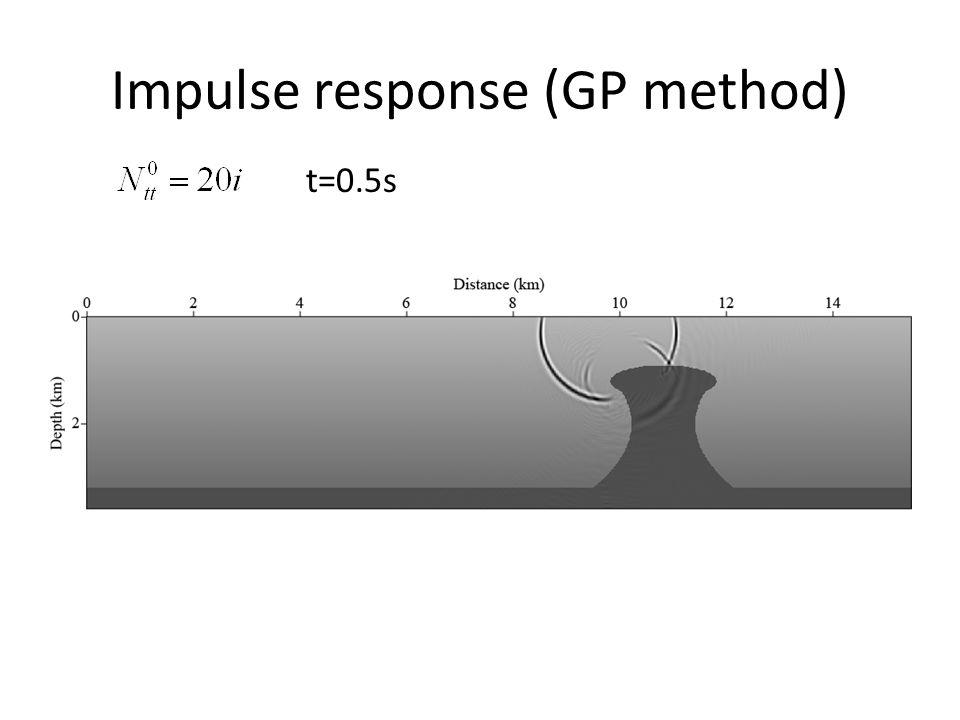 Impulse response (GP method) t=0.5s