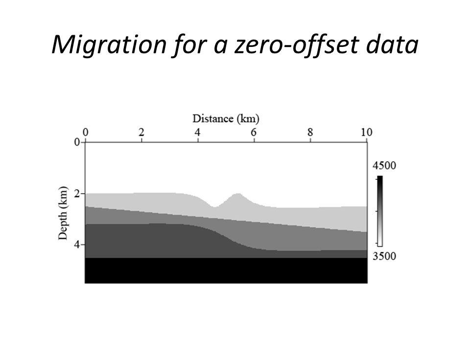 Migration for a zero-offset data