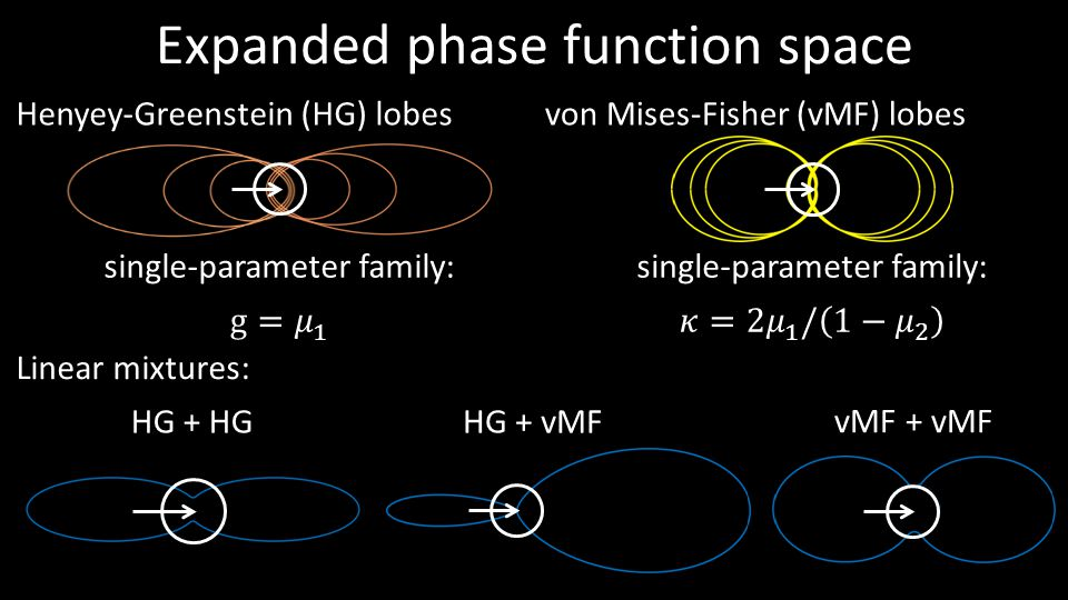 Expanded phase function space single-parameter family: Henyey-Greenstein (HG) lobes von Mises-Fisher (vMF) lobes single-parameter family: Linear mixtu