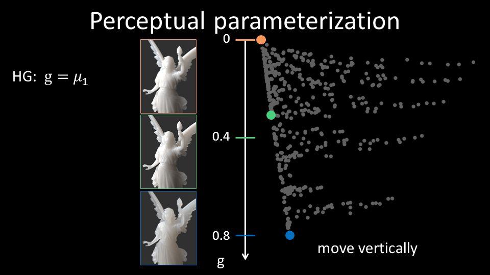 g Perceptual parameterization move vertically 0.8 0.4 0 38