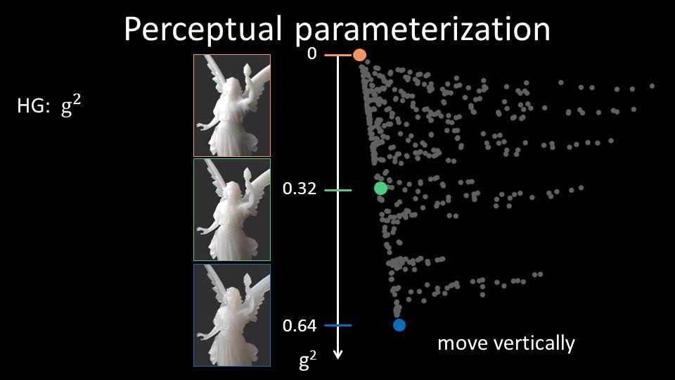 0.32 Perceptual parameterization move vertically 0.64 g2g2 39 0